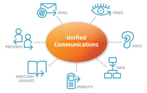 Unified Communications Softlanding Vancouver, BC